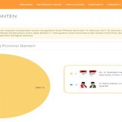Hasil Real Count KPU Banten, WH-Andika Unggul dari Rano-Embay